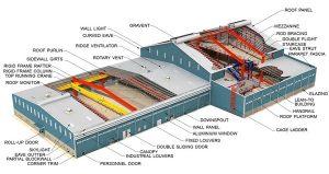 Thiết kế nhà xưởng nhà thép tiền chế chuyên nghiệp