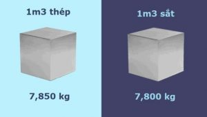 Trọng lượng riêng của thép, khối lượng lượng riêng của sắt thép